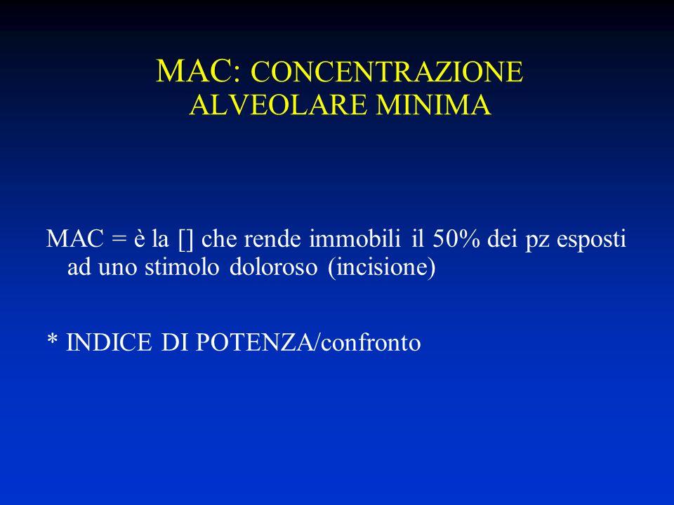 MAC: CONCENTRAZIONE ALVEOLARE MINIMA