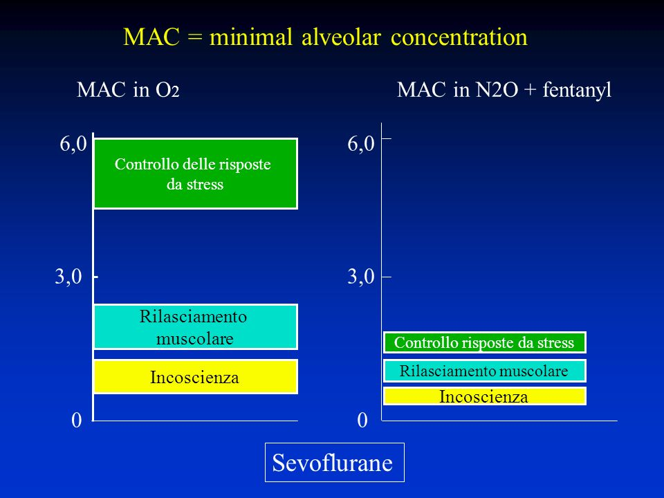 MAC = minimal alveolar concentration