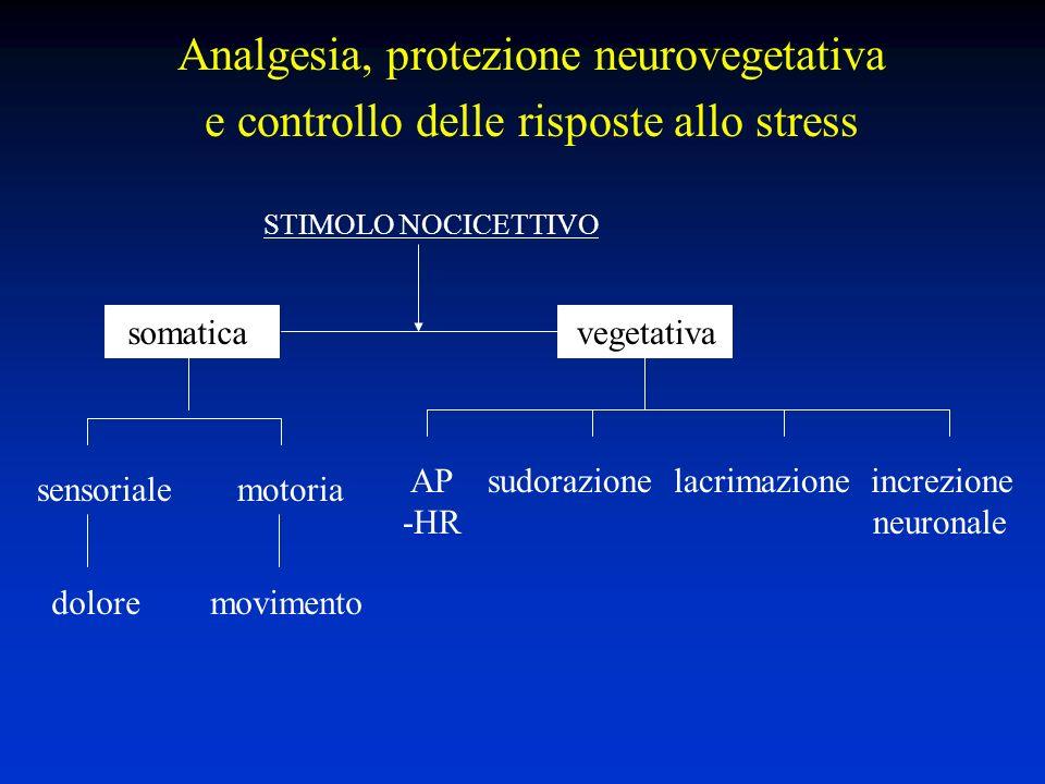 Analgesia, protezione neurovegetativa