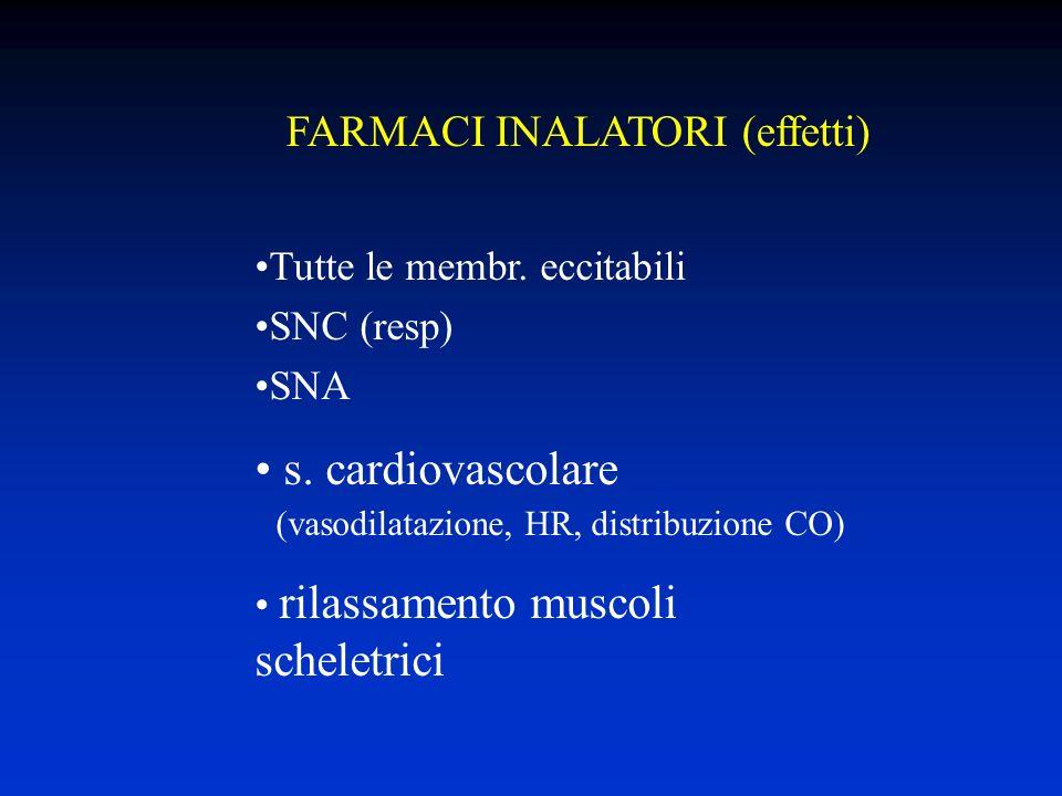 s. cardiovascolare FARMACI INALATORI (effetti)