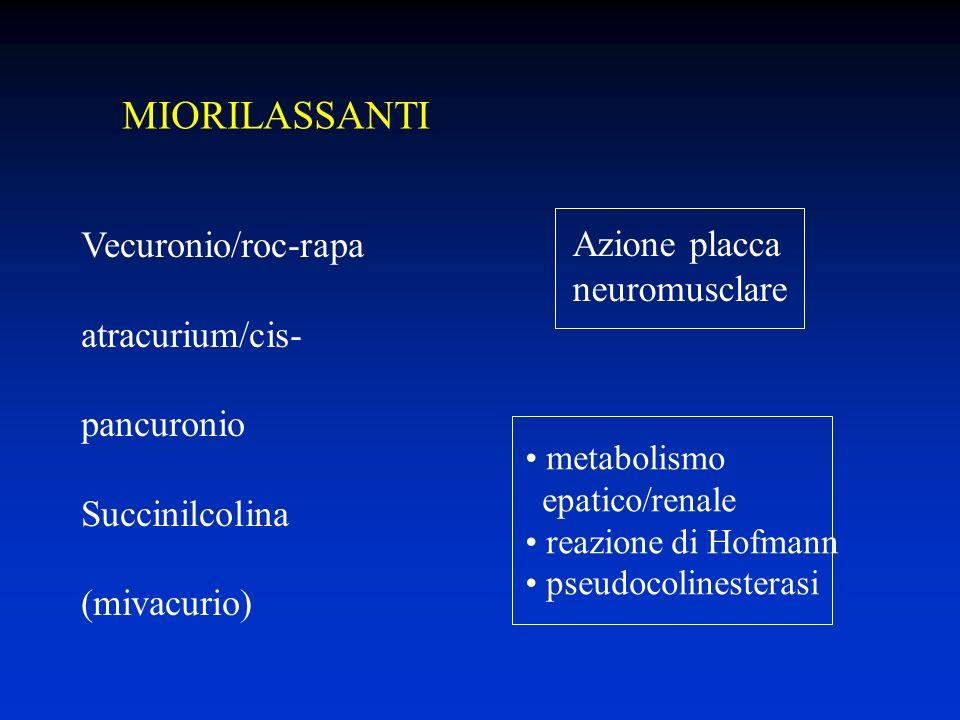 MIORILASSANTI Vecuronio/roc-rapa Azione placca neuromusclare