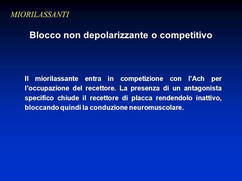 Blocco non depolarizzante o competitivo