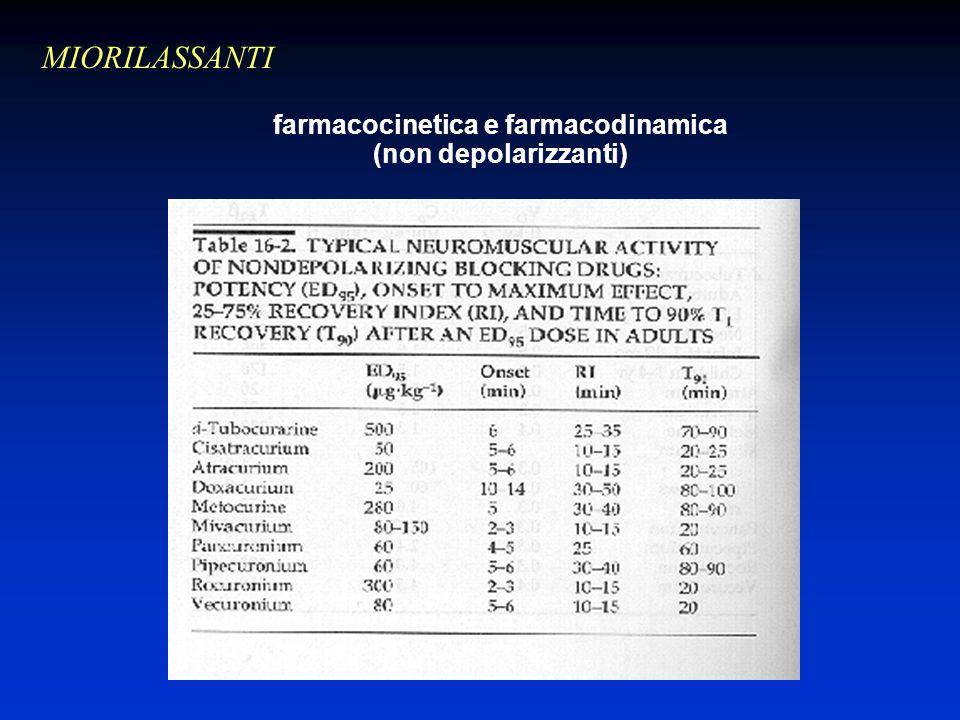 farmacocinetica e farmacodinamica (non depolarizzanti)