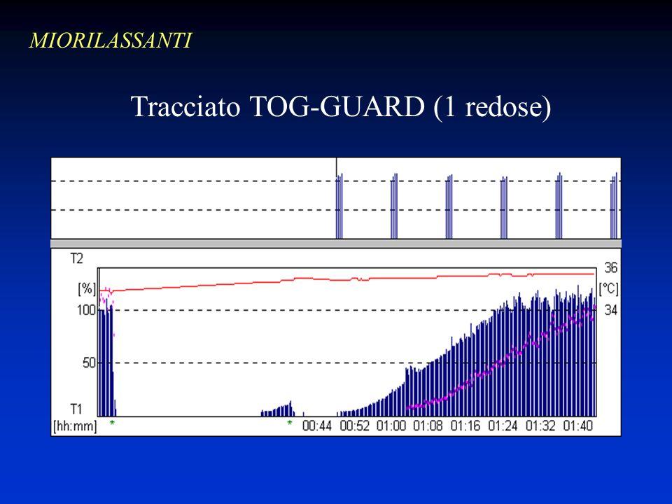 Tracciato TOG-GUARD (1 redose)
