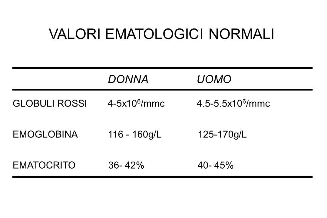 VALORI EMATOLOGICI NORMALI