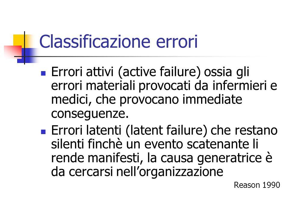 Classificazione errori