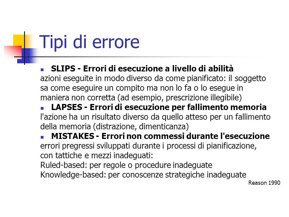 Tipi di errore SLIPS - Errori di esecuzione a livello di abilità
