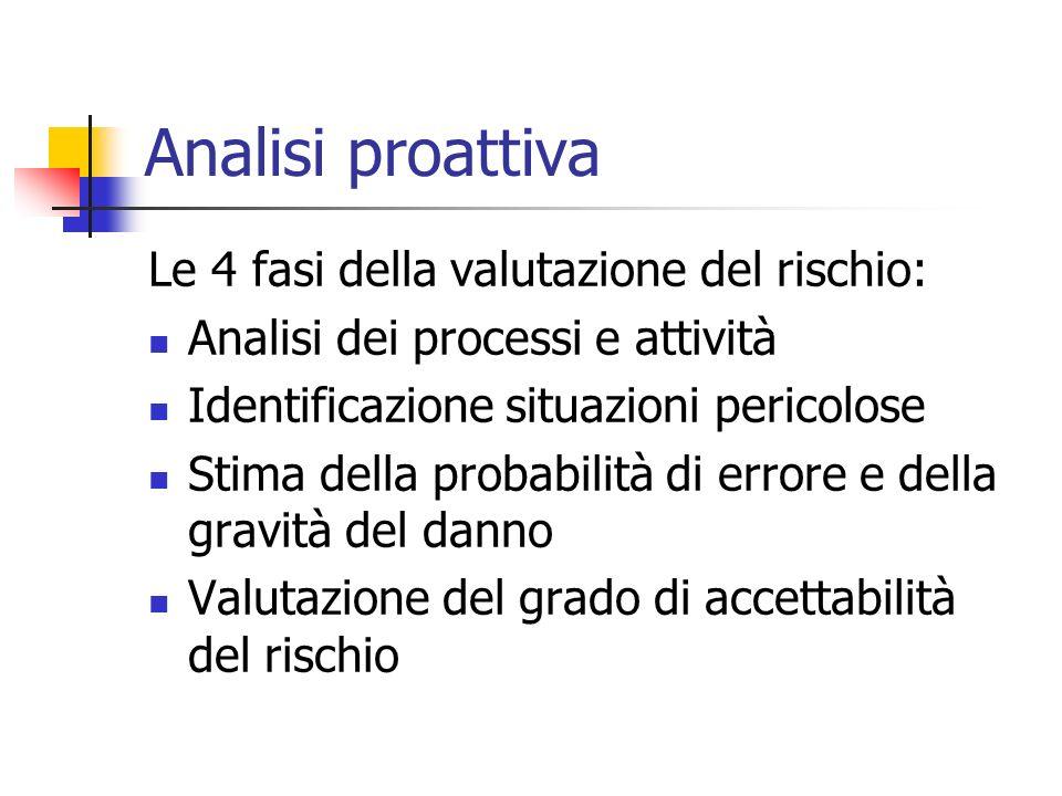 Analisi proattiva Le 4 fasi della valutazione del rischio: