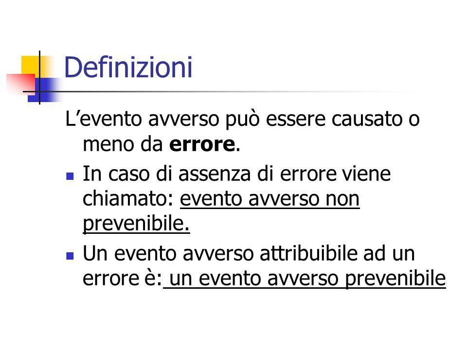 Definizioni L'evento avverso può essere causato o meno da errore.