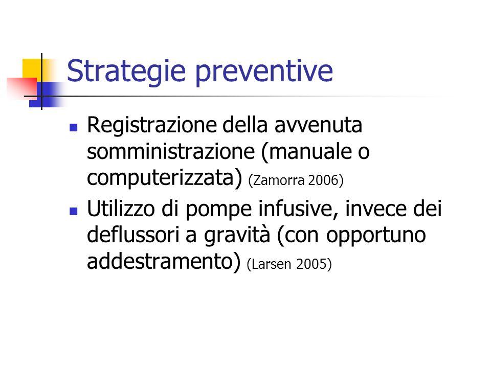 Strategie preventive Registrazione della avvenuta somministrazione (manuale o computerizzata) (Zamorra 2006)
