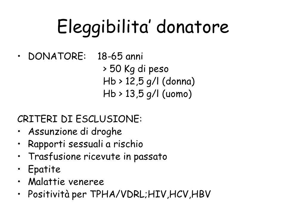 Eleggibilita' donatore