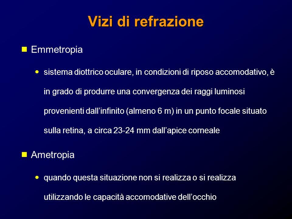 Vizi di refrazione Emmetropia Ametropia