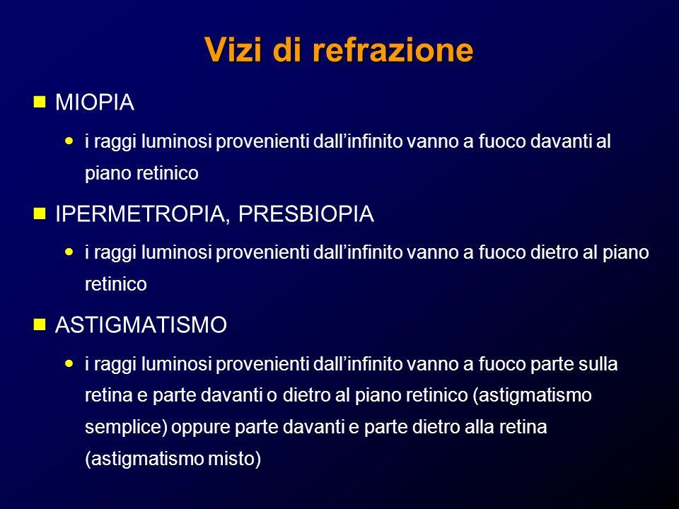 Vizi di refrazione MIOPIA IPERMETROPIA, PRESBIOPIA ASTIGMATISMO