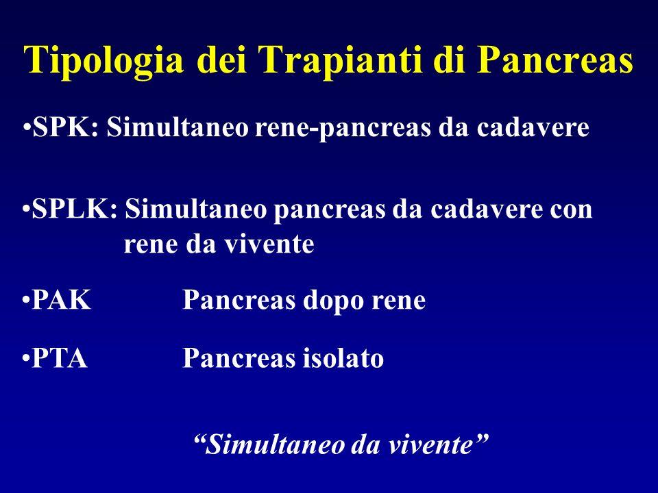Tipologia dei Trapianti di Pancreas