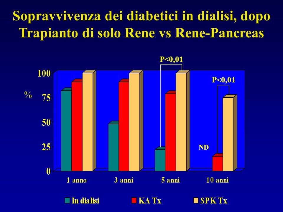 Sopravvivenza dei diabetici in dialisi, dopo Trapianto di solo Rene vs Rene-Pancreas