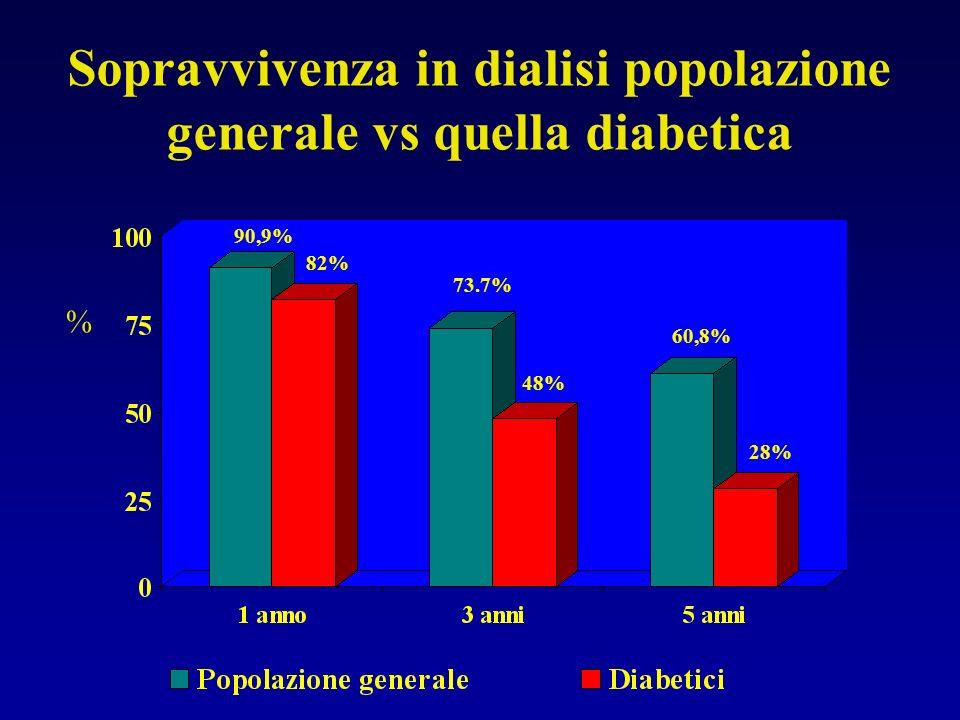 Sopravvivenza in dialisi popolazione generale vs quella diabetica