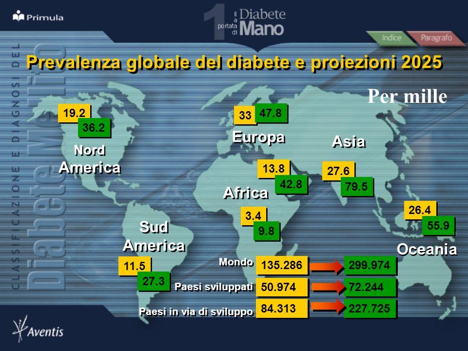 Prevalenza globale del diabete e proiezioni 2025
