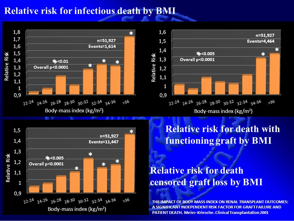 Relative risk for infectious death by BMI