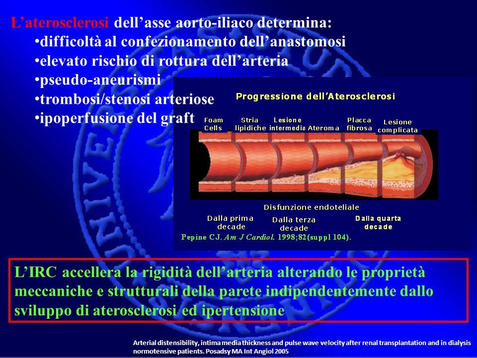 L'aterosclerosi dell'asse aorto-iliaco determina: