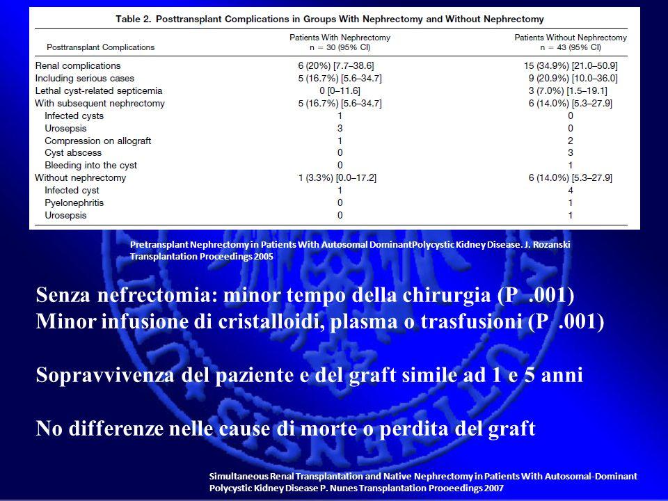 Senza nefrectomia: minor tempo della chirurgia (P .001)