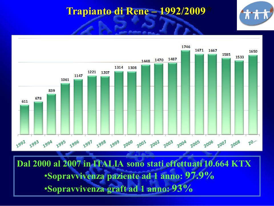 Trapianto di Rene – 1992/2009* Dal 2000 al 2007 in ITALIA sono stati effettuati 10.664 KTX. Sopravvivenza paziente ad 1 anno: 97.9%
