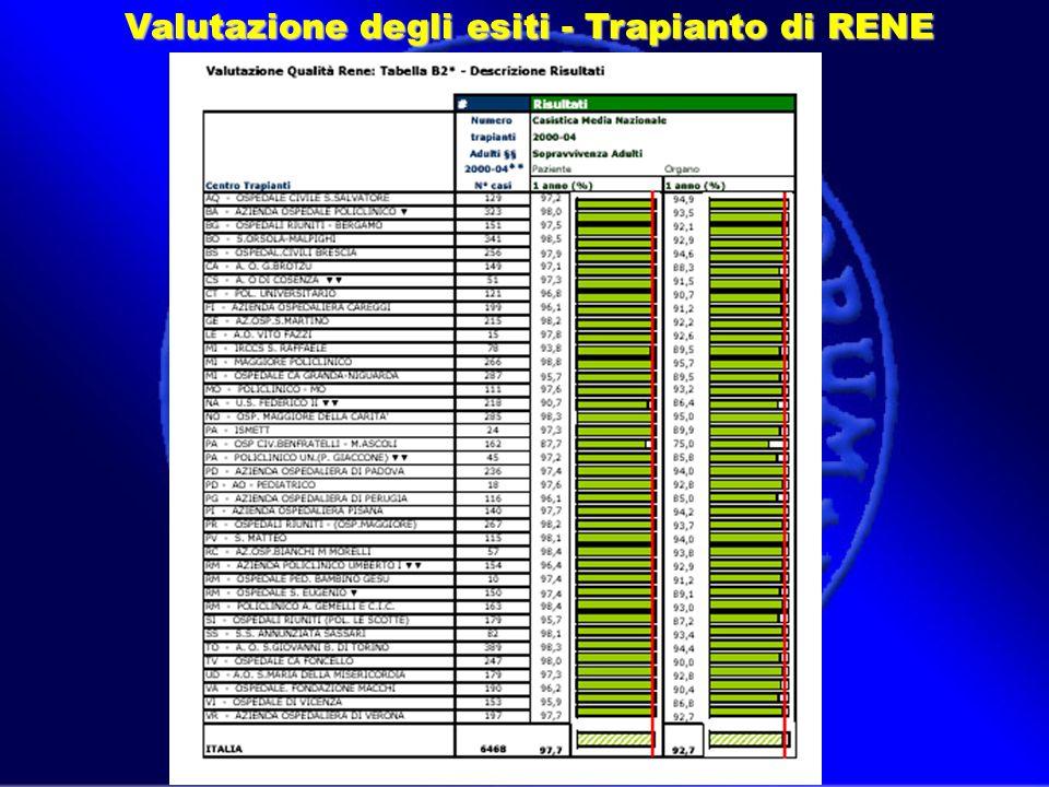 Valutazione degli esiti - Trapianto di RENE