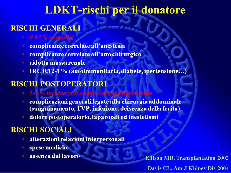 LDKT-rischi per il donatore