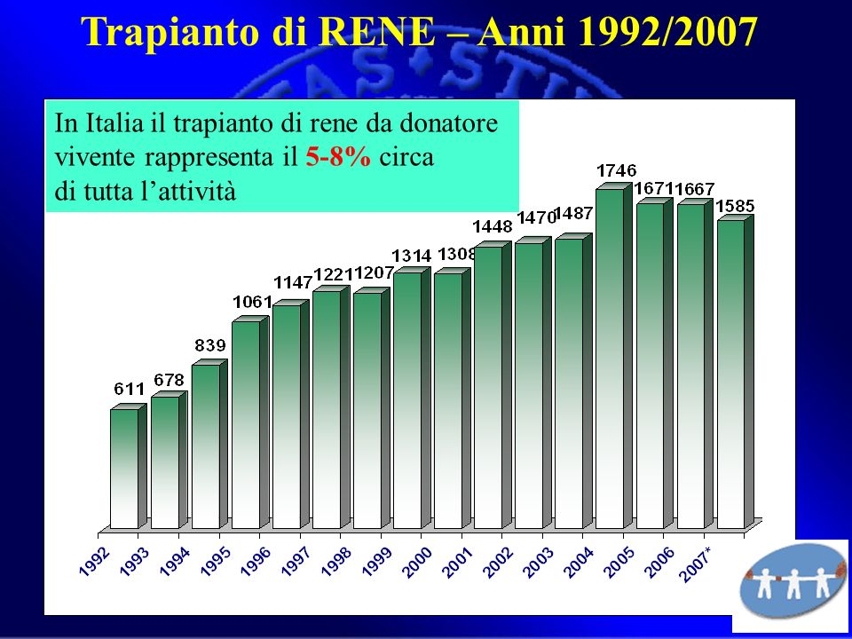 Trapianto di RENE – Anni 1992/2007