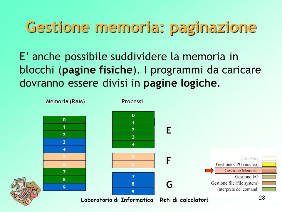 Gestione memoria: paginazione