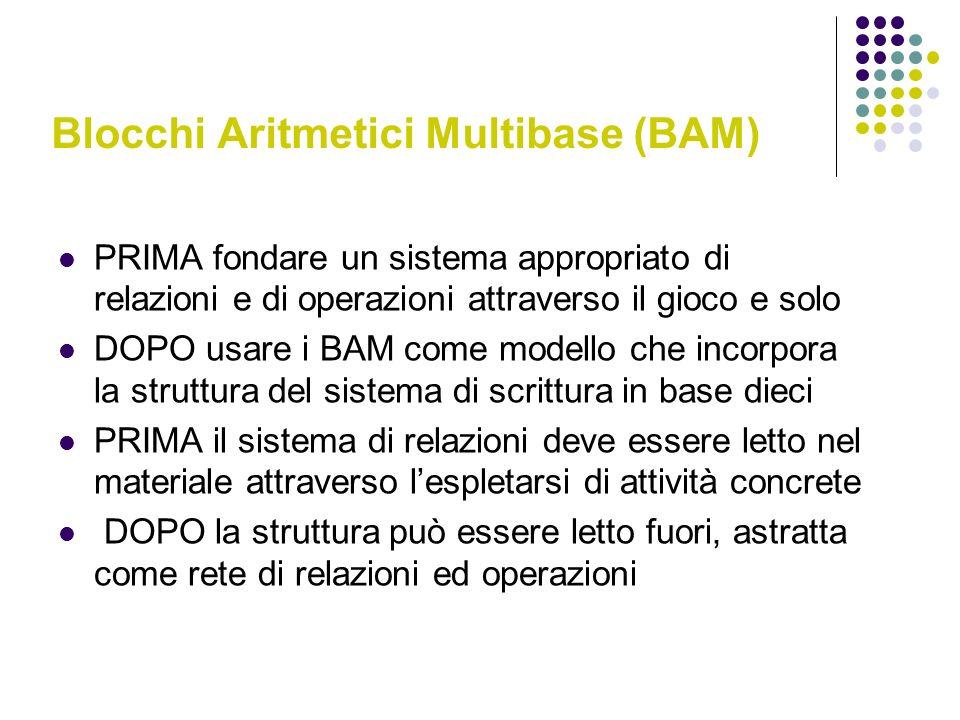 Blocchi Aritmetici Multibase (BAM)