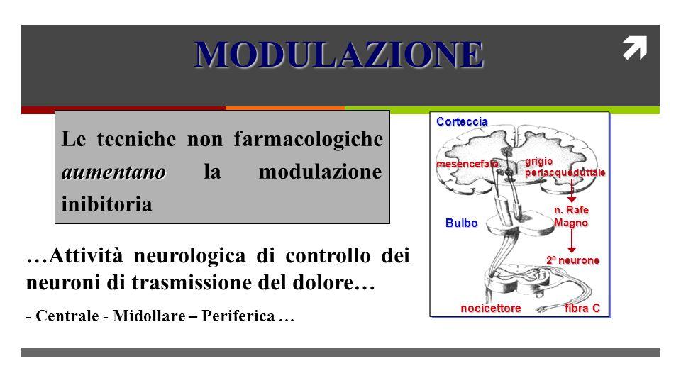 MODULAZIONE Le tecniche non farmacologiche aumentano la modulazione inibitoria. Corteccia. mesencefalo.