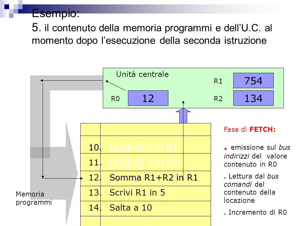 Esempio: 5. il contenuto della memoria programmi e dell'U. C