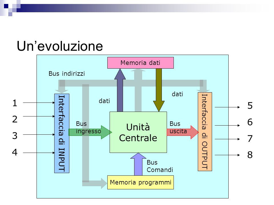 Un'evoluzione 5 6 7 8 1 2 3 4 Unità Centrale Interfaccia di INPUT