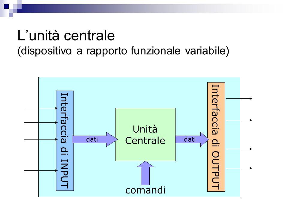 L'unità centrale (dispositivo a rapporto funzionale variabile)