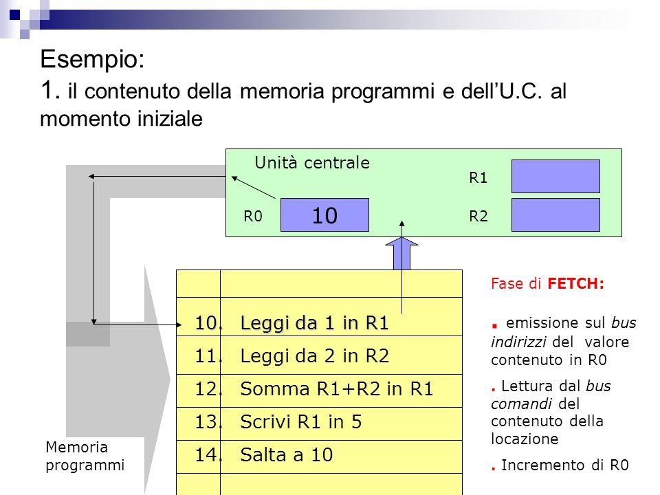 Esempio: 1. il contenuto della memoria programmi e dell'U. C