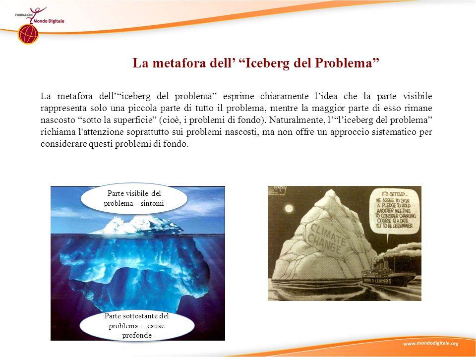 La metafora dell' Iceberg del Problema