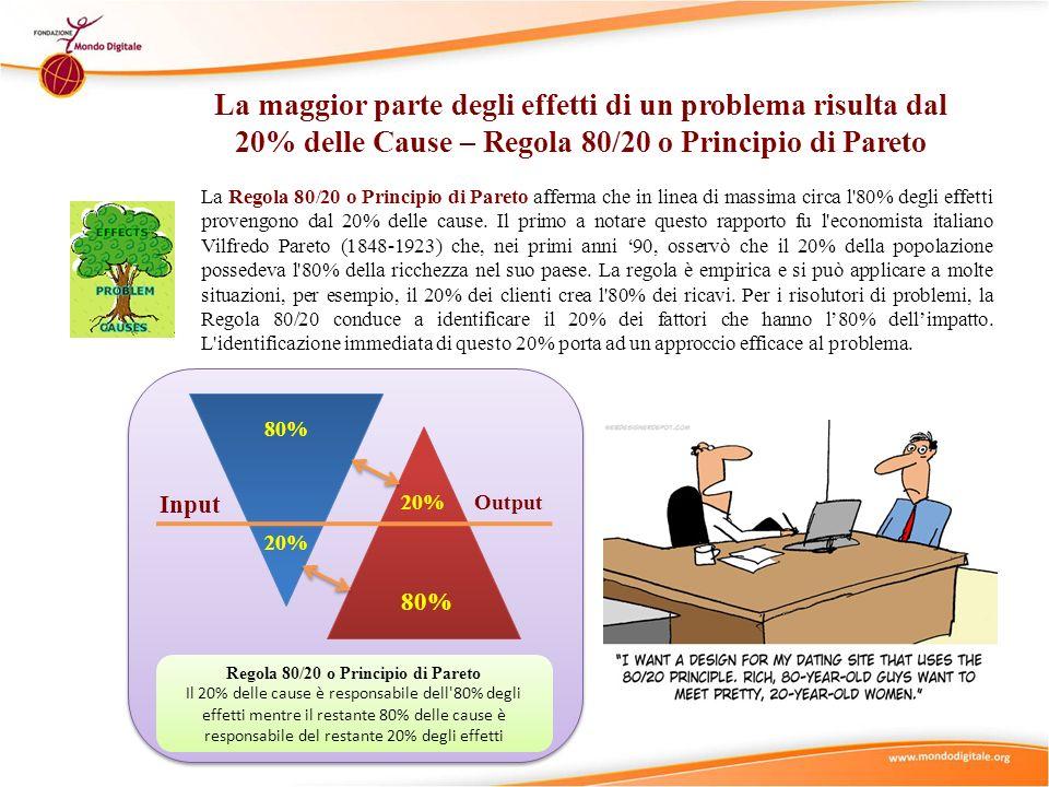 Regola 80/20 o Principio di Pareto