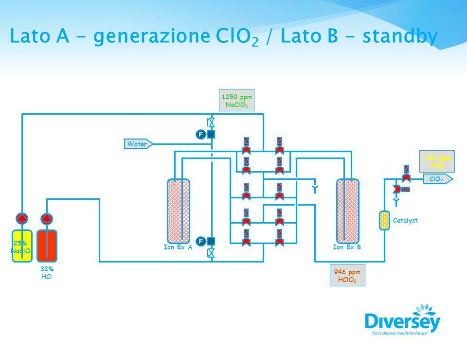 Lato A - generazione ClO2 / Lato B - standby