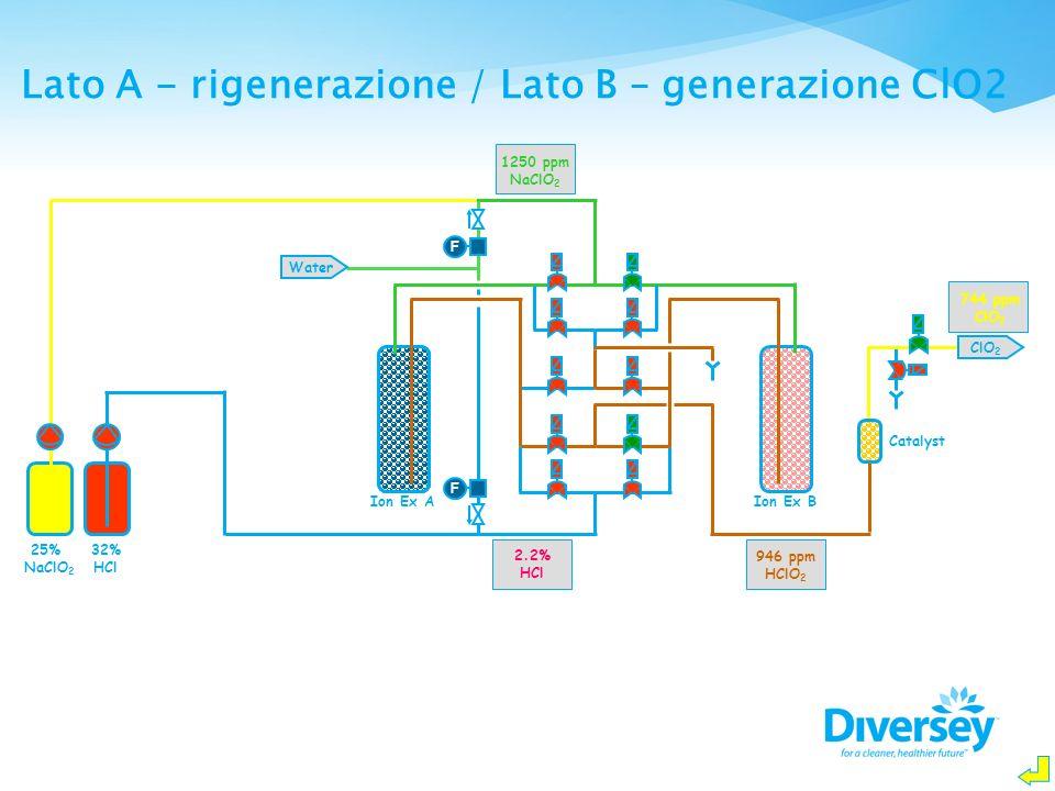 Lato A - rigenerazione / Lato B – generazione ClO2
