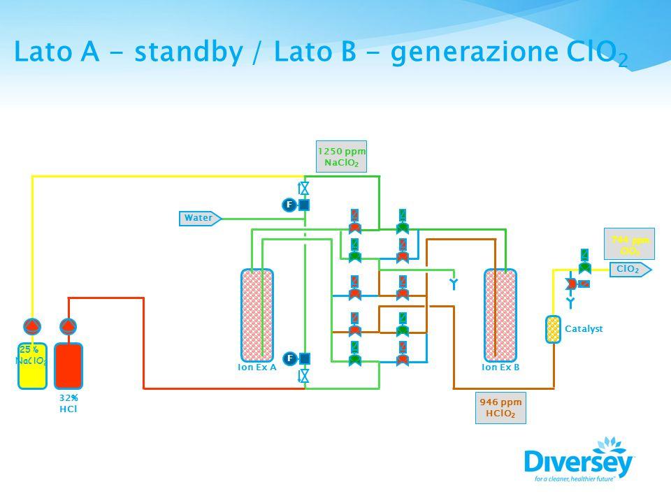 Lato A - standby / Lato B - generazione ClO2