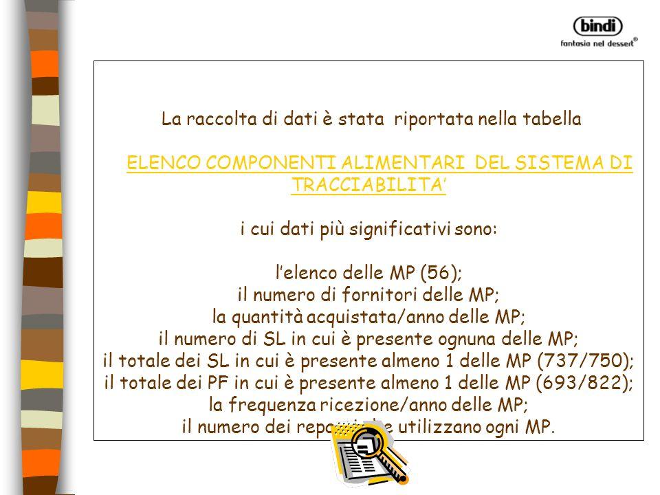 La raccolta di dati è stata riportata nella tabella ELENCO COMPONENTI ALIMENTARI DEL SISTEMA DI TRACCIABILITA' i cui dati più significativi sono: l'elenco delle MP (56); il numero di fornitori delle MP; la quantità acquistata/anno delle MP; il numero di SL in cui è presente ognuna delle MP; il totale dei SL in cui è presente almeno 1 delle MP (737/750); il totale dei PF in cui è presente almeno 1 delle MP (693/822); la frequenza ricezione/anno delle MP; il numero dei reparti che utilizzano ogni MP.