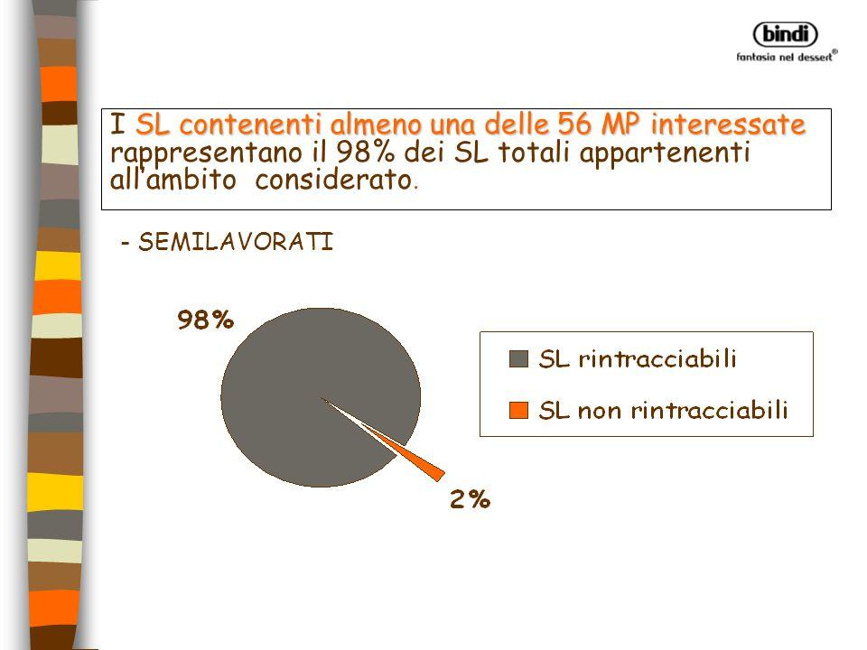 I SL contenenti almeno una delle 56 MP interessate rappresentano il 98% dei SL totali appartenenti all'ambito considerato.