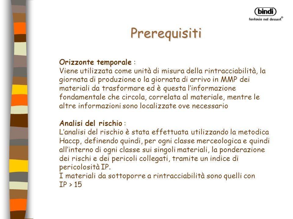 Prerequisiti Orizzonte temporale :