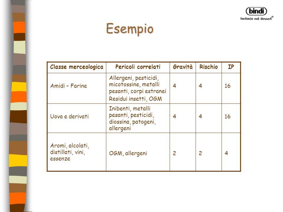 Esempio Classe merceologica Pericoli correlati Gravità Rischio IP