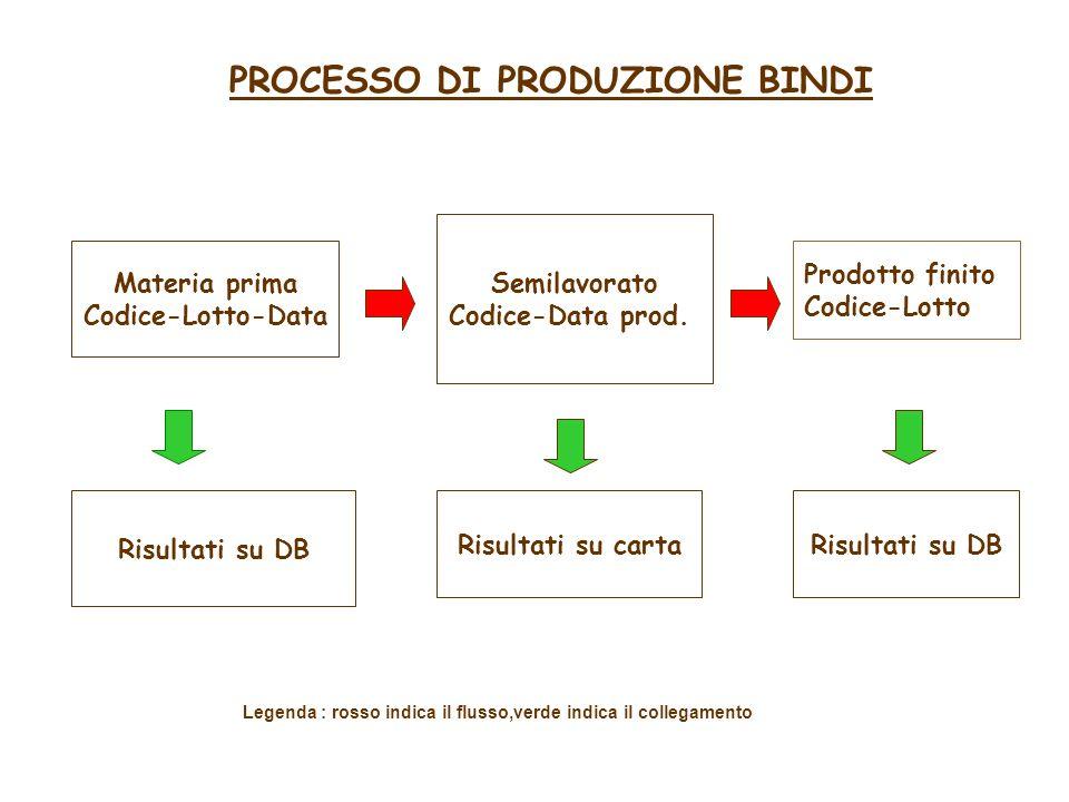 PROCESSO DI PRODUZIONE BINDI