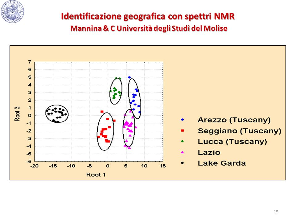 Identificazione geografica con spettri NMR Mannina & C Università degli Studi del Molise