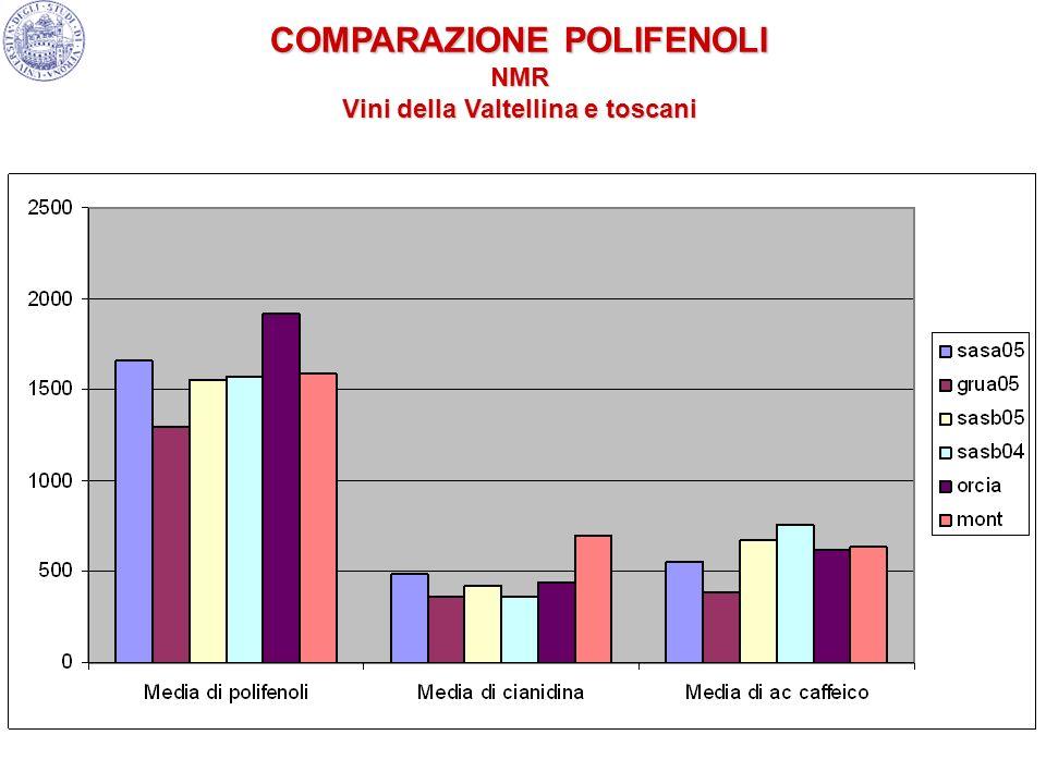 COMPARAZIONE POLIFENOLI Vini della Valtellina e toscani