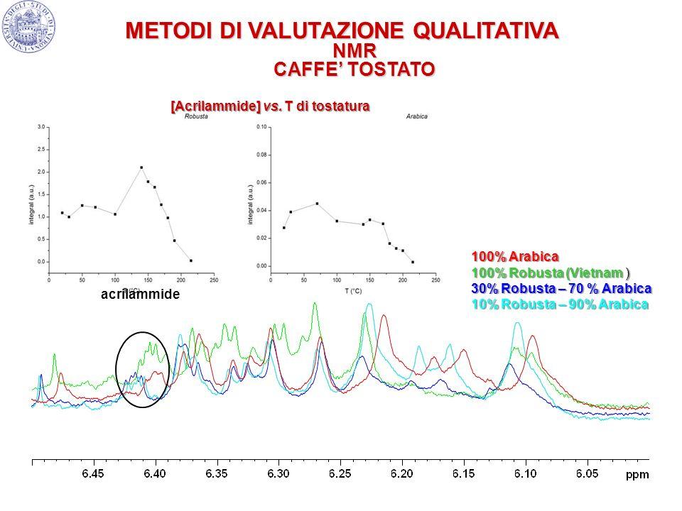 METODI DI VALUTAZIONE QUALITATIVA NMR CAFFE' TOSTATO