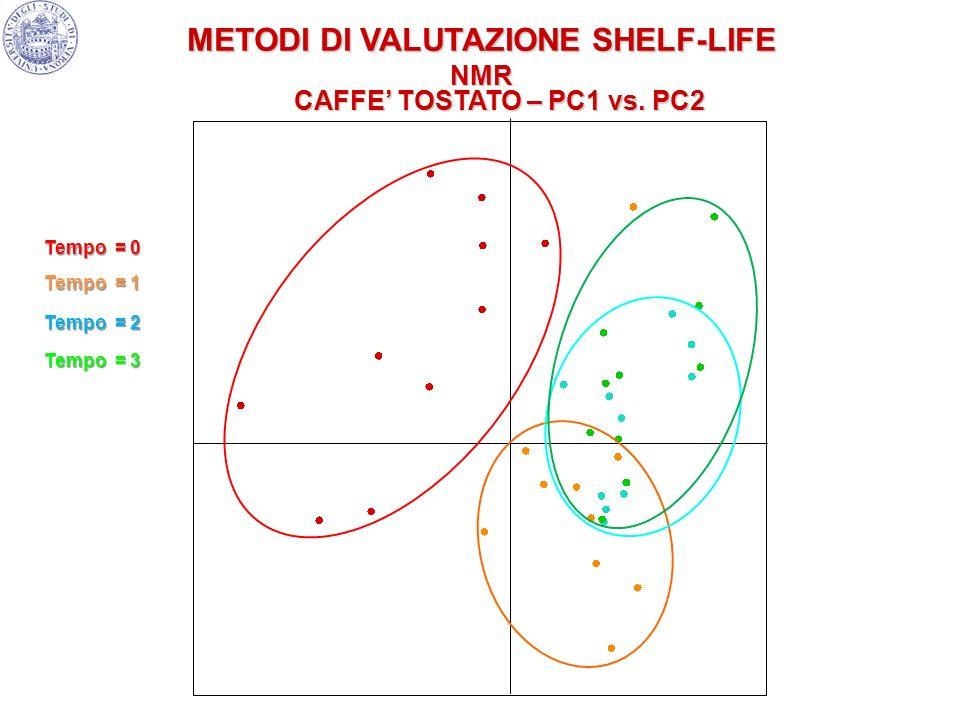 METODI DI VALUTAZIONE SHELF-LIFE NMR CAFFE' TOSTATO – PC1 vs. PC2