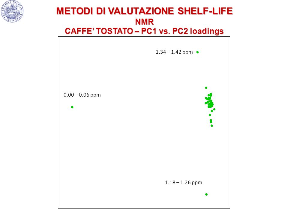 METODI DI VALUTAZIONE SHELF-LIFE CAFFE' TOSTATO – PC1 vs. PC2 loadings